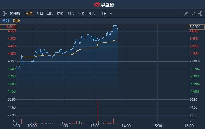港股异动   特许经营改革获大摩花旗看好 周黑鸭(01458)涨逾5%