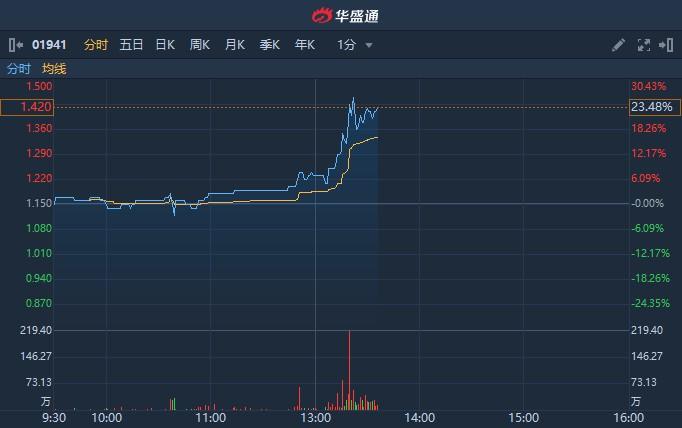 港股异动 | 次新股烨星集团(01941)午后飙升逾20% 年度核心纯利同比增长11.9%