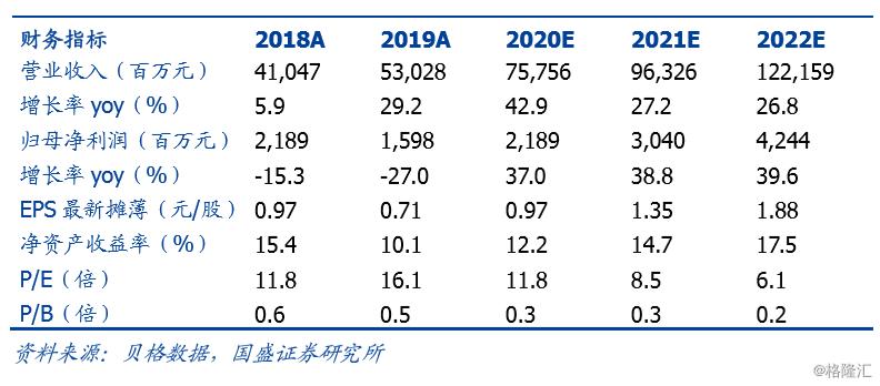 """比亚迪电子(0285.HK):毛利率逐季改善,组装业务今年将成收入引擎,维持""""买入""""评级,目标价17.0 港元"""