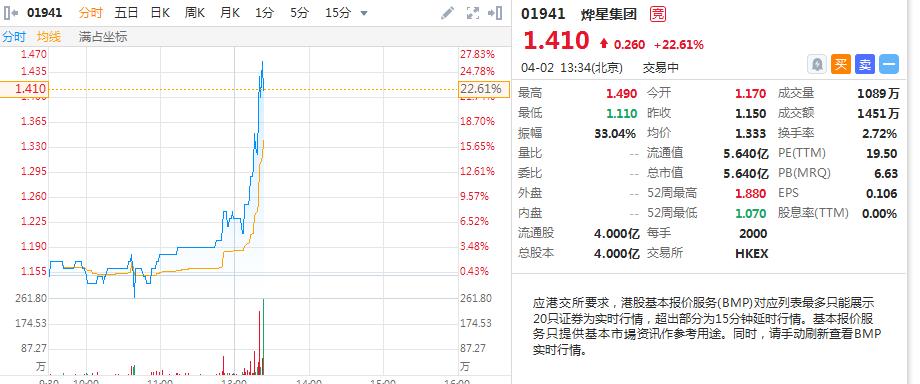 物业次新股烨星集团午后拉升涨超20%