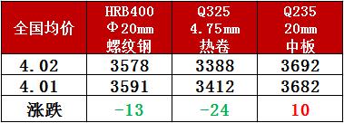 钢厂调价丨16家钢厂调价 最高跌100元/吨