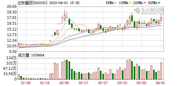 达安基因股东户数增加2.65%,户均持股11.36万元