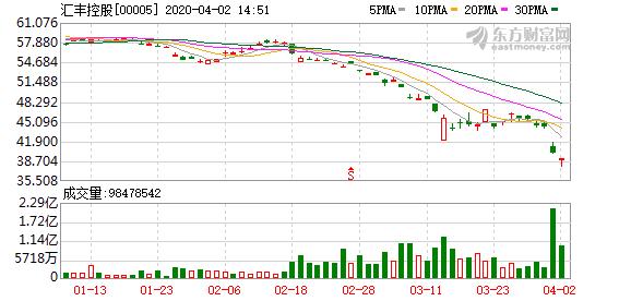 汇丰控股暂停派发股息:二股东中国平安损失23亿港元