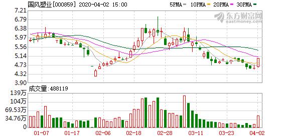 国风塑业(000859)龙虎榜数据(04