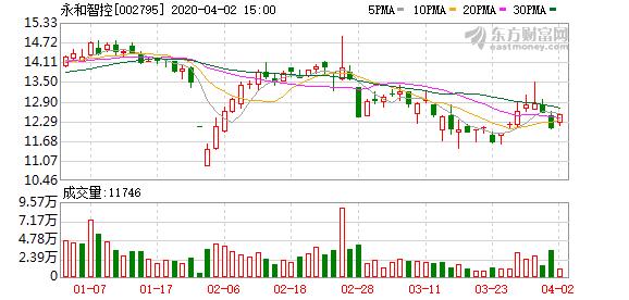 永和智控:上海永绅拟向自然人苏金飞转让公司5.135%股权