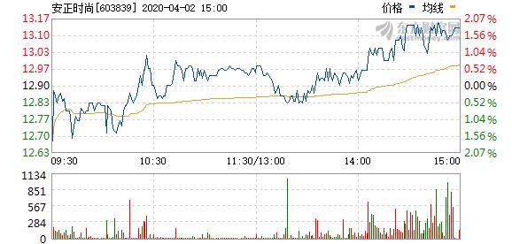 安正时尚拟回购154万股股份并注销