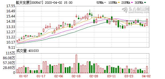 航天发展(000547)龙虎榜数据(04-02)
