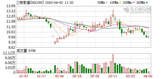 三特索道1.1亿元转让子公司股权