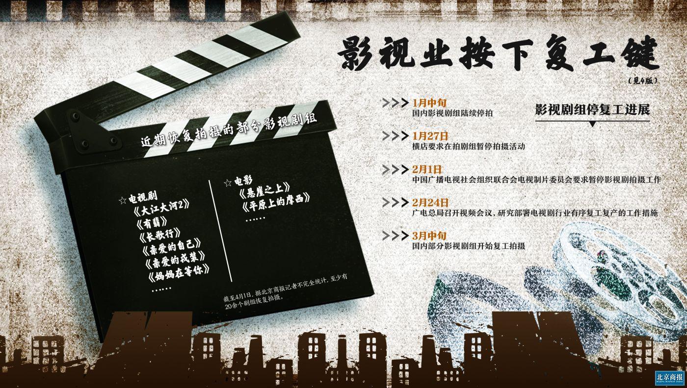影视业停滞两月后复工:横店开机 剧组成本增加上百万