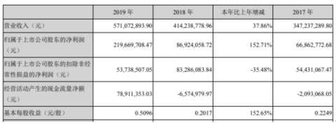 特力A2019年净利2.2亿增长153% 股权转让收益同比增加