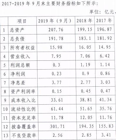 连云港东方农商银行拟发同业存单8亿 常熟银行为大股东