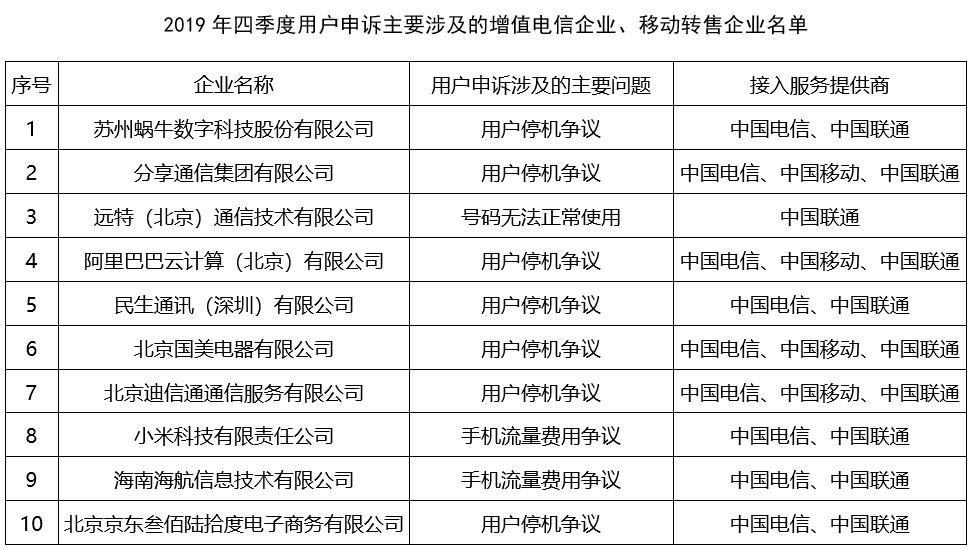 工信部发布电信服务质量报告:小米、国美等多家虚商遭投诉