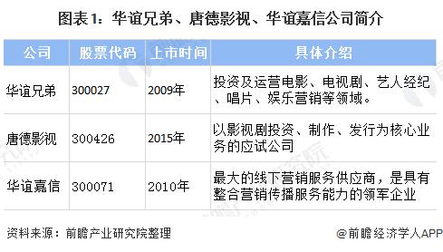 十张图带你了解华谊兄弟 唐德影视、华谊嘉信公司2019年业绩现状分析