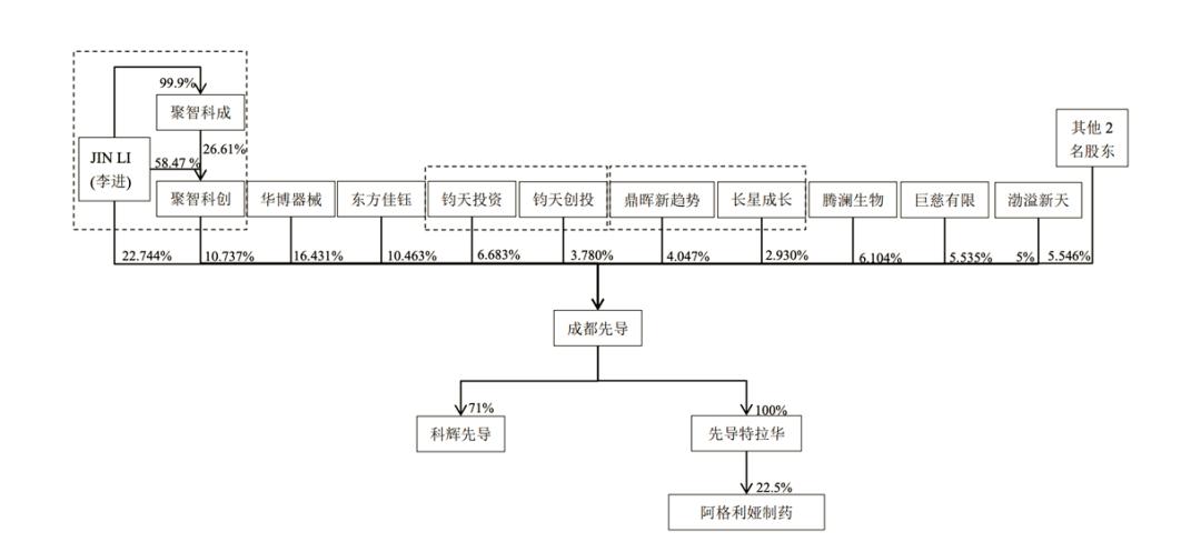 """成都先导科创板IPO昨起申购:创新药""""种子库""""是否会迎来巨头反扑"""
