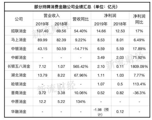 2019持牌消金大比拼:招联狂追捷信 这家净利润暴涨1809%