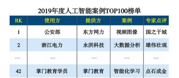 互联网周刊发布年度人工智能案例百强榜 掌门1对1智能化教学系统获认可