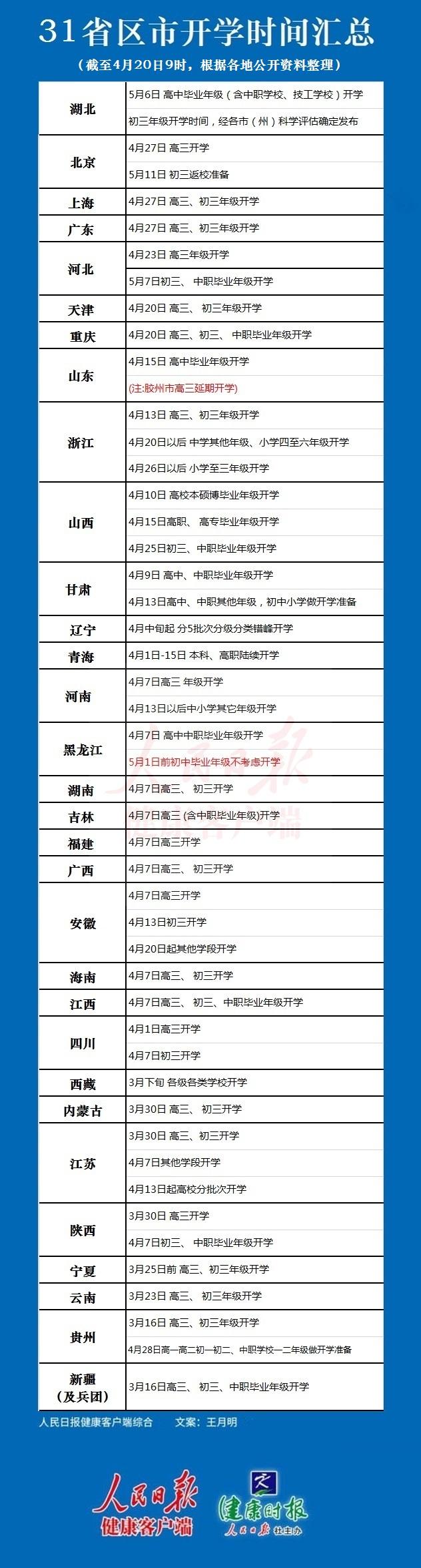 蓝冠官网:间公蓝冠官网布全国最新开学情况来图片