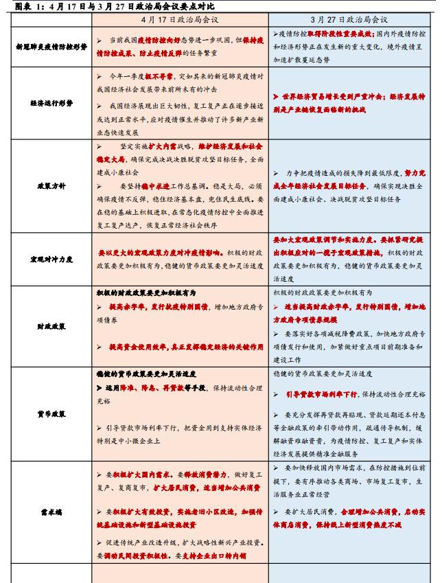 【宏观王涵】扩大内需,以改革促发展——4月政治局会议解读