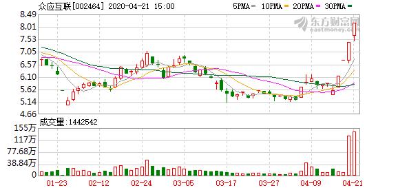 众应互联(002464)龙虎榜数据(04-21)