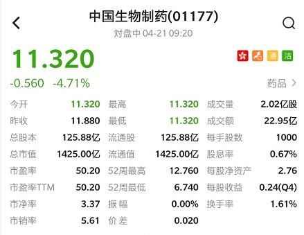 港股异动 | 大股东谢炳折价配售套现近23亿 中生制药(01177)低开4.71%
