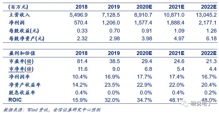 【安信电子|季报点评】沪电股份:一季报符合预期,产品结构调整,毛利率有望稳定在较高水平