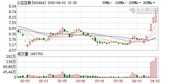 众应互联(002464)龙虎榜数据(04-22)