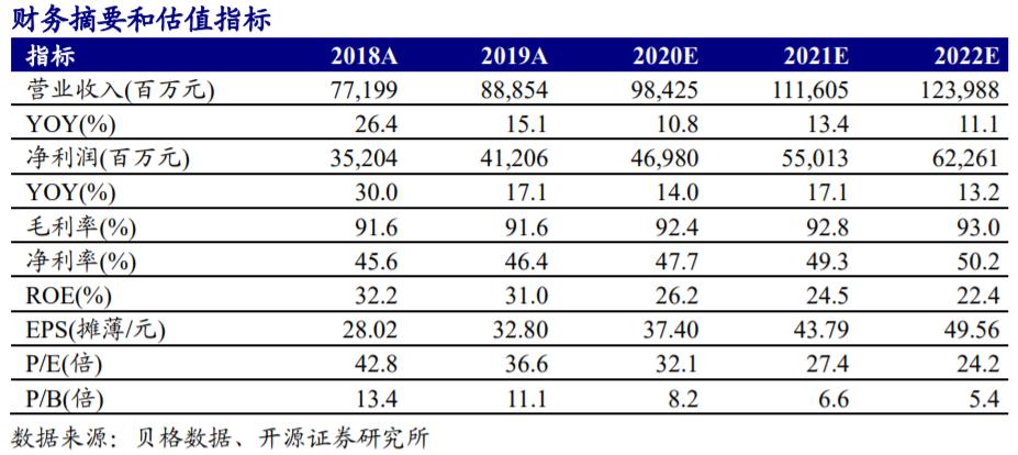 【开源食饮】贵州茅台:直营如期提速,业绩增长稳健—