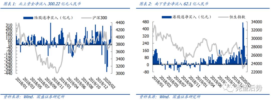 【国盛策略|陆股通周监控】北上回流再提速,增持核心资产*第61期