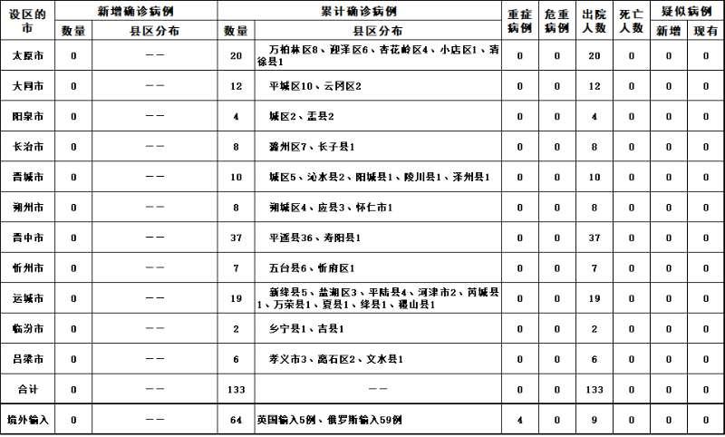【天富】020年4月23日山西省新天富型冠状病毒图片