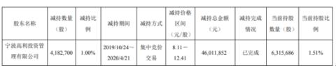 博天环境股东宁波高利减持418.27万股 套现约4601.19万元