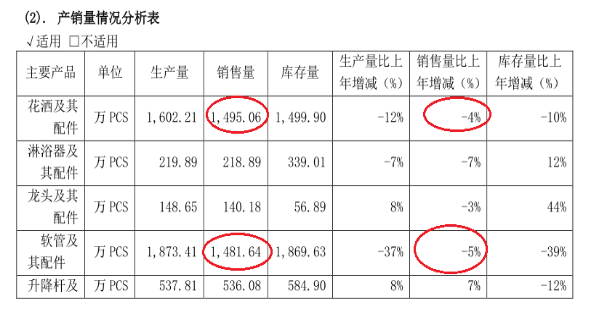 """《松霖科技年报与招股书销量""""打架""""最高差90%,产销和库存也不匹配》"""