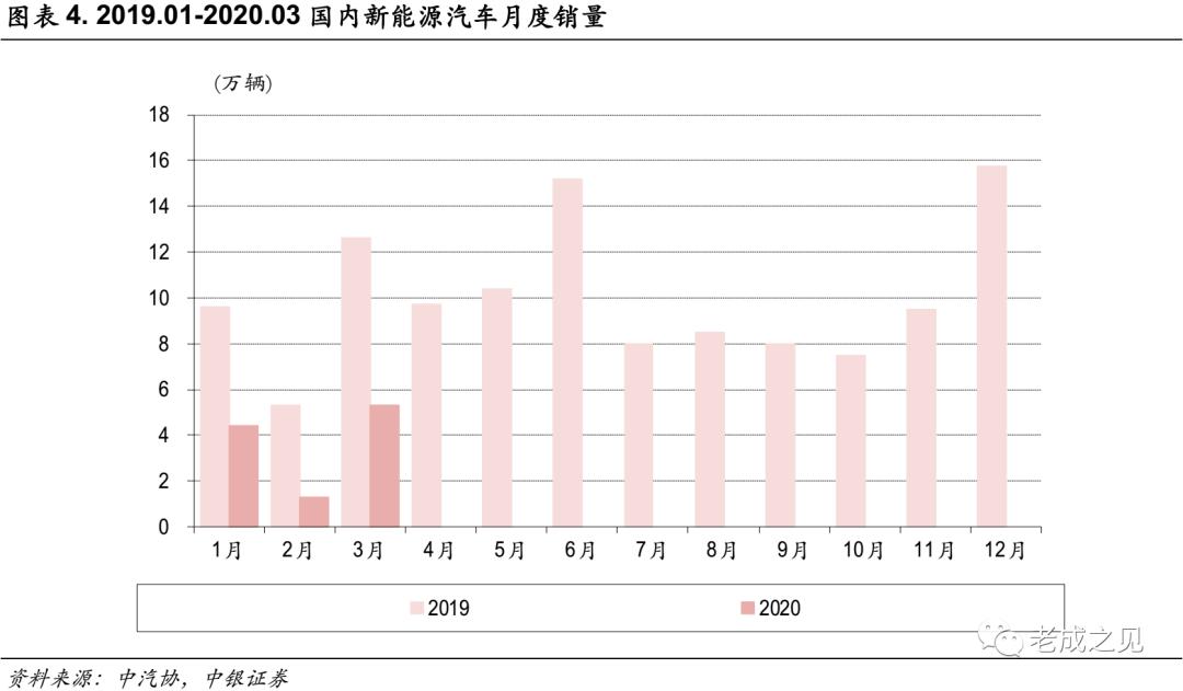 【中银电新】补贴退坡节奏放缓,国内需求有望复苏