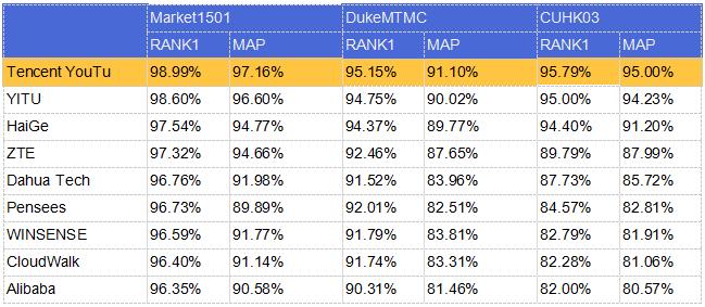 腾讯优图刷新三大ReID公开数据集纪录,命中率最高近99%