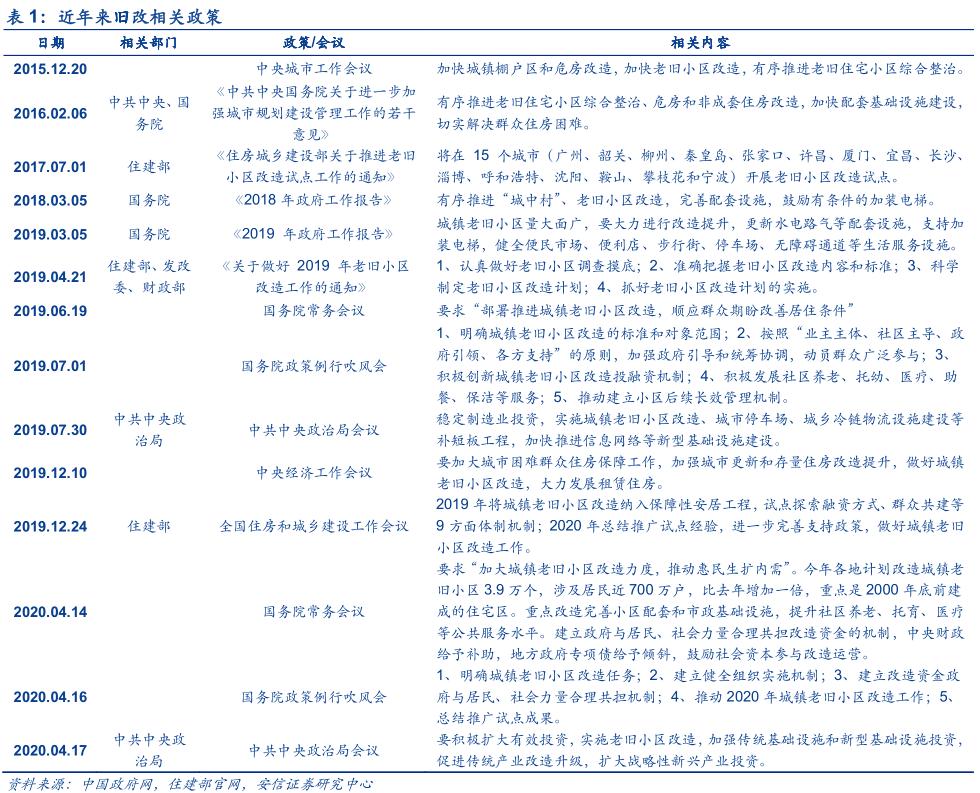 """【安信策略】旧改"""":兼顾""""稳增长""""和""""惠民生"""""""