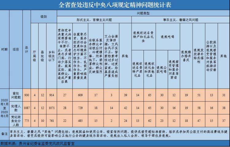摩天测速,八项规定精神问题统计表摩天测速图片