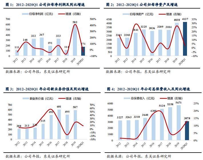 一季报点评 | 中国人寿:NBV稳定增长,期待疫情后负债