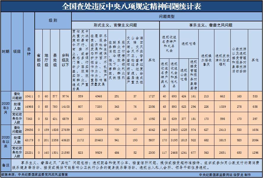 摩天测速:0年3月摩天测速全国查处违反中央八项规图片