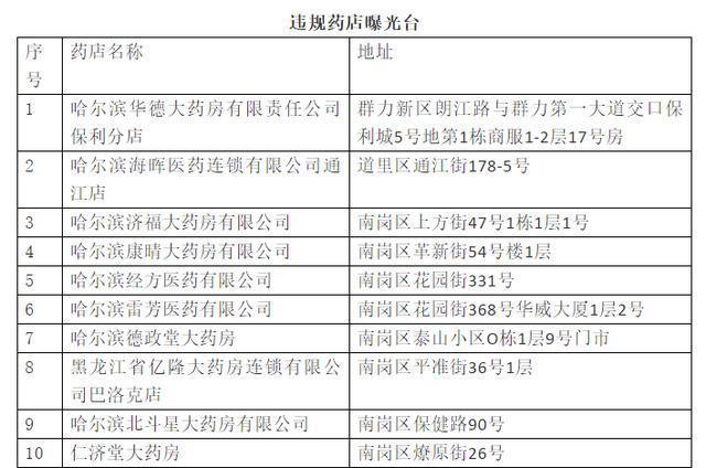 [彩票代理]不到位哈尔滨20家药店被停业彩票代理图片