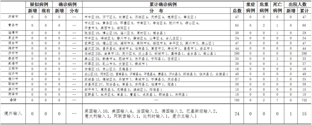 2020年4月24日0时至24时山东省新型冠状病毒肺炎疫情情况图片