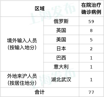 【天富】天上海无新增本天富地新冠肺炎确图片
