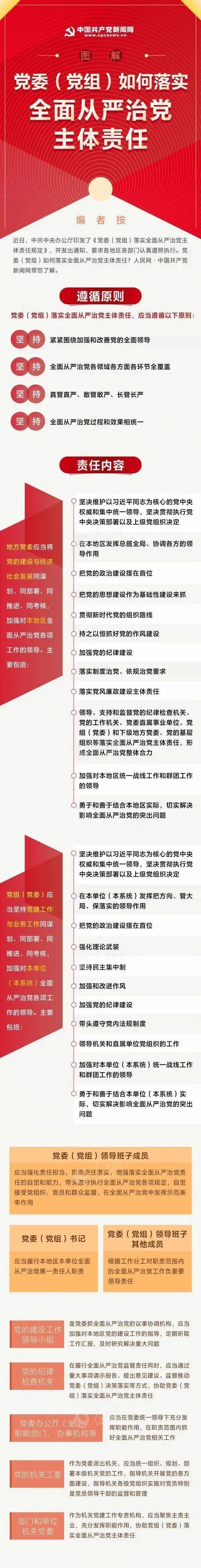 一图读懂《党委(党组)落实全面从严治党主体责任规定》图片