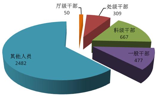 广东省纪委监委通报2020年第一季度全省纪检监察机关监督检查、审查调查情况图片