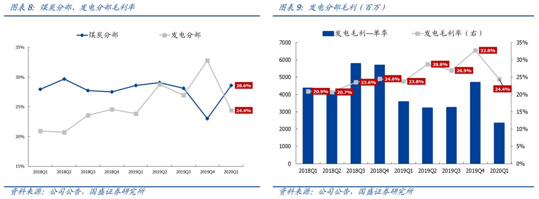 【国盛煤炭 中国神华】疫情拖累Q1业绩 不改长期投资价值