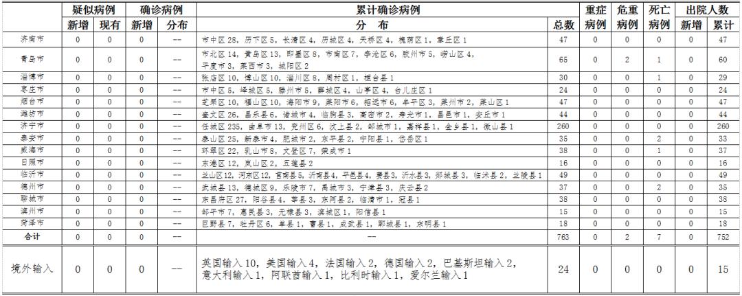 摩天登录:日0摩天登录时至24时山东省新型冠状图片