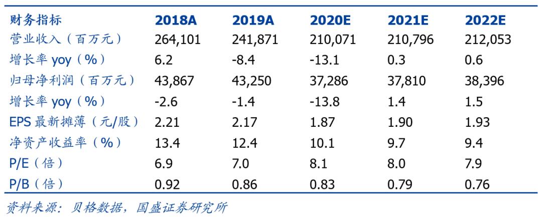 【国盛煤炭|中国神华】疫情拖累Q1业绩 不改长期投