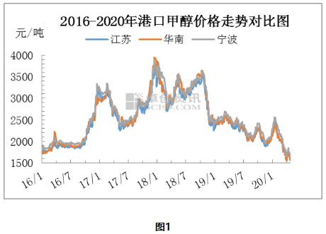 【卓创精选】近五年甲醇价格波动及影响因素分析