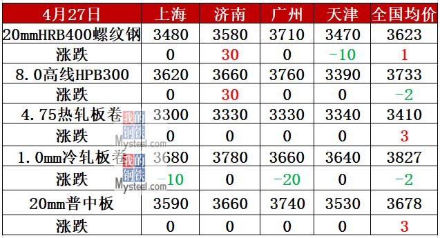 期钢下跌逼近3300 钢价还要跌?