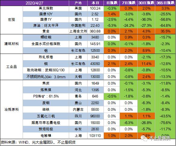 有色金属4月27日在收储预期的带动下普涨:铜涨2.1%、镍涨1%、铝涨0.3%