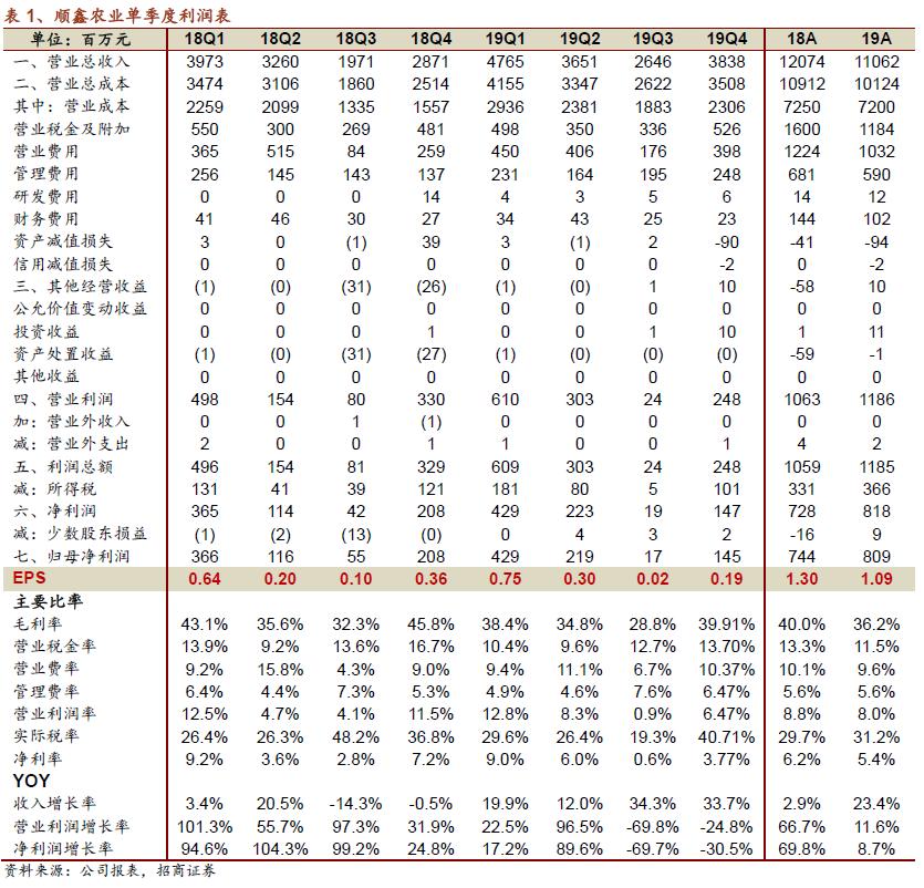 【招商食品】顺鑫农业:白酒稳增报表留余力,中期受益行业集中