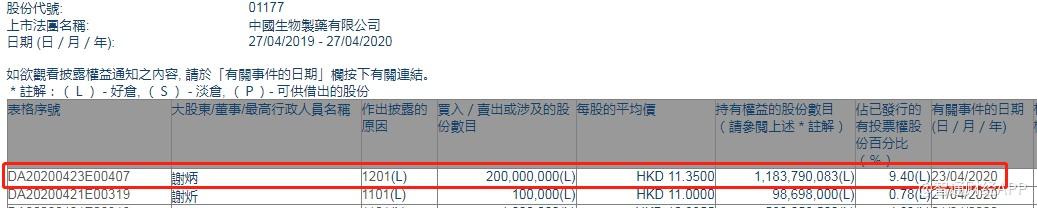 执行董事谢炳减持中国生物制药(01177)2亿股 每股作价11.35港元